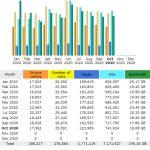 Statistik Pembaca Blog Tahun 2020